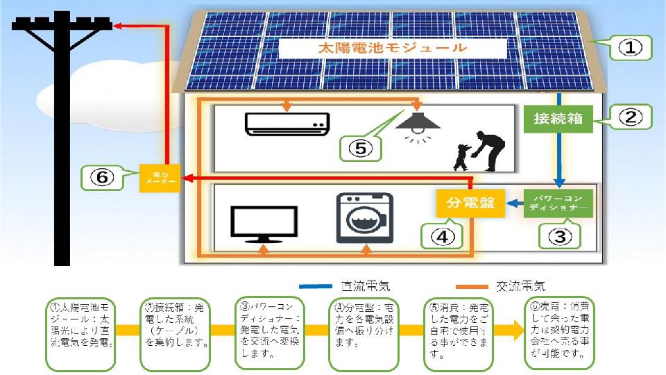 一般住宅用太陽光発電の仕組み(余剰)イメージイラスト