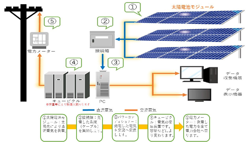 産業用太陽光発電の仕組み(全量)イメージイラスト